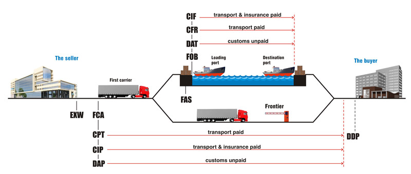 Incoterms (International Commercial Terms) - Rules for any mode of transport