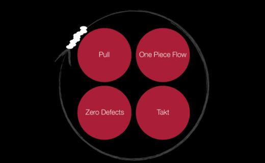 Four Principles Lean Management