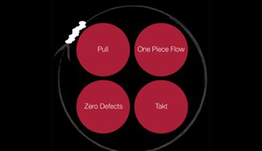 Four Principles of Lean Management
