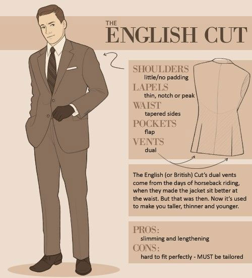 Key differences between the American, the English and the Italian suits