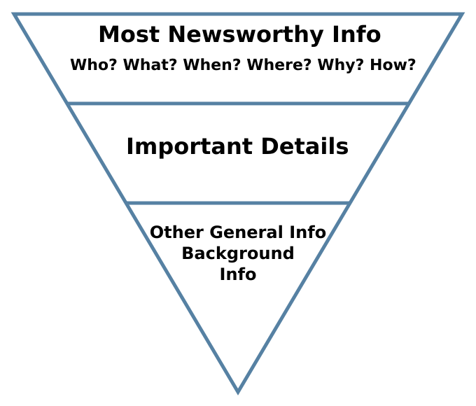 The inverted pyramid template