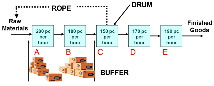 Drum-Buffer-Rope