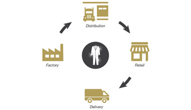 How to reduce costs for transportation of suits from the manufacturer to the customer