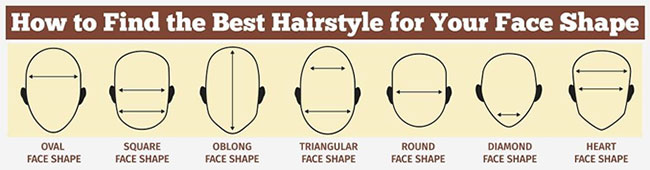 Which Beard Style Is Best For Your Face Shape