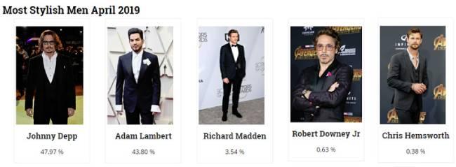 Johnny Depp is the winner of Most Stylish Men April 2019