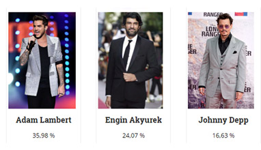 Most Stylish Men 2018 are Adam Lambert, Engin Akyurek and Johnny Depp