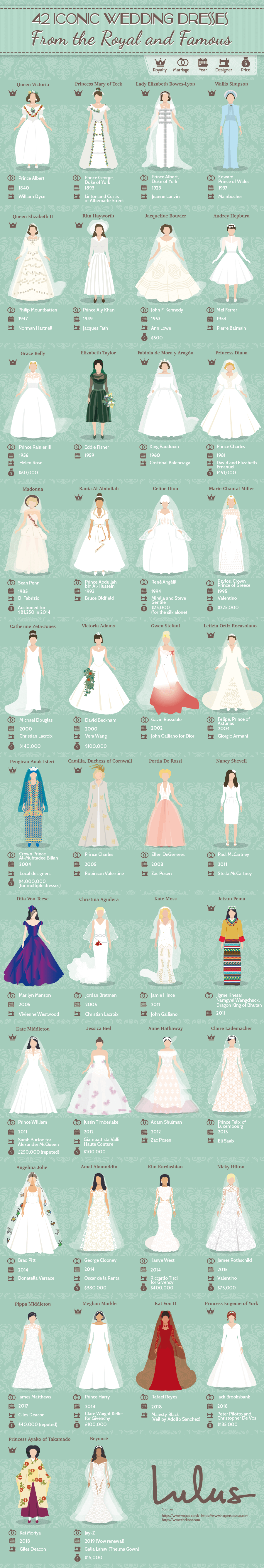 Infographic reveals the most iconic wedding dresses of all time (and their price tags)