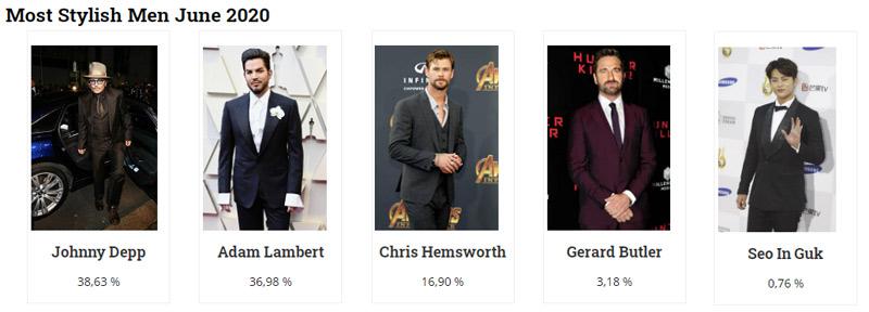 Johnny Depp is the winner of Most Stylish Men June 2020