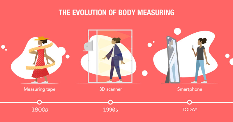 The Evolution of Body Measuring
