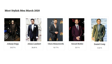 Johnny Depp is the winner of Most Stylish Men March 2020
