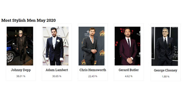 Johnny Depp is the winner of Most Stylish Men May 2020