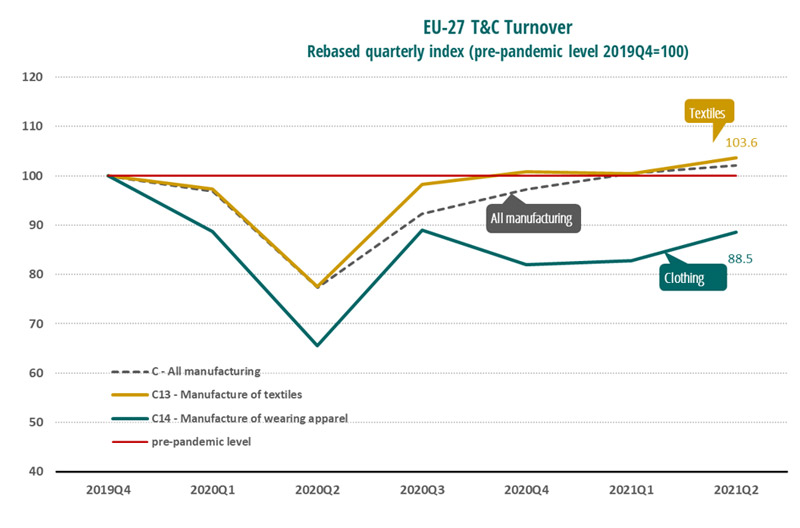 T&C turnover